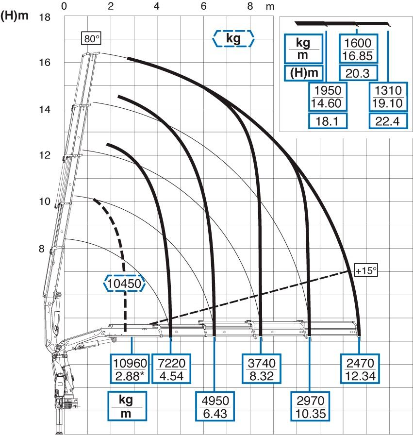 Diagramma di carico di una gru Effer.