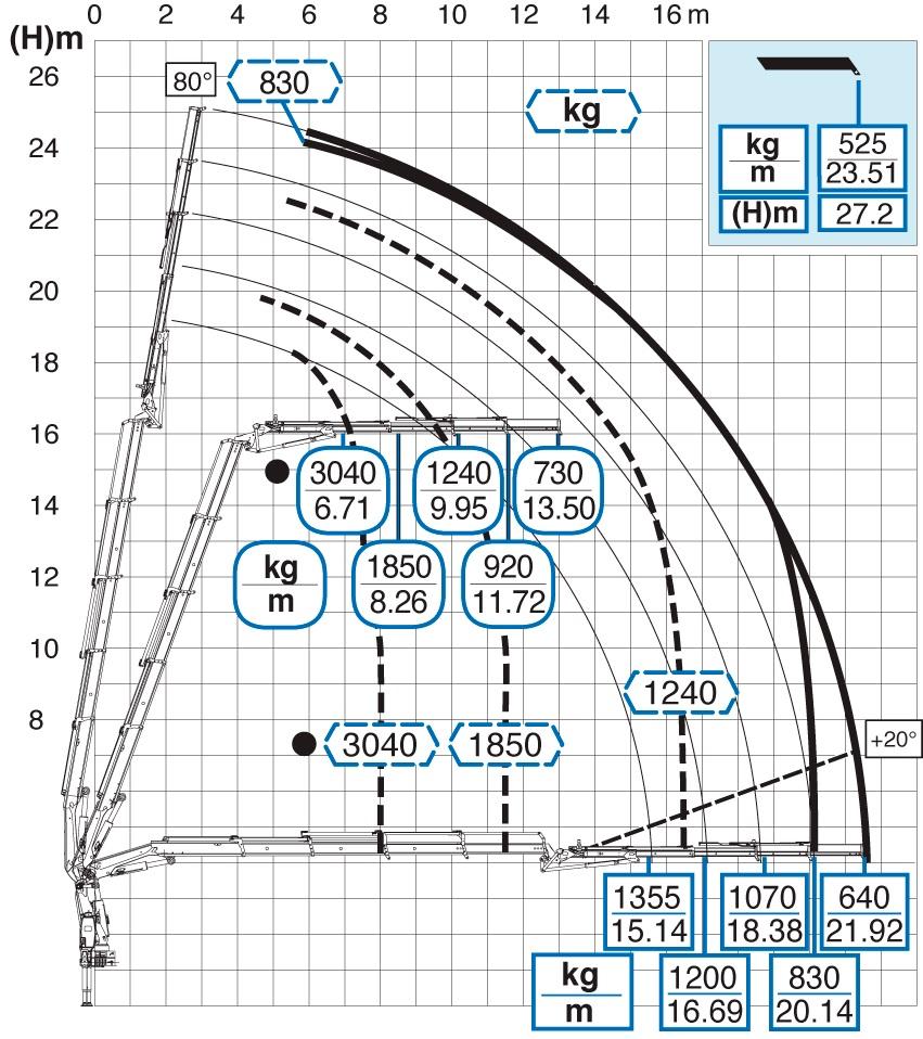 Diagramma di carico di una gru Effer con JIB-verifica periodica delle gru su autocarro